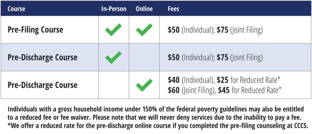 Graphic of Bankruptcy classes pricing at CCCS