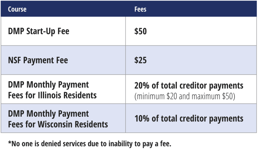 Graphic of pricing of Debt Management classes at CCCS